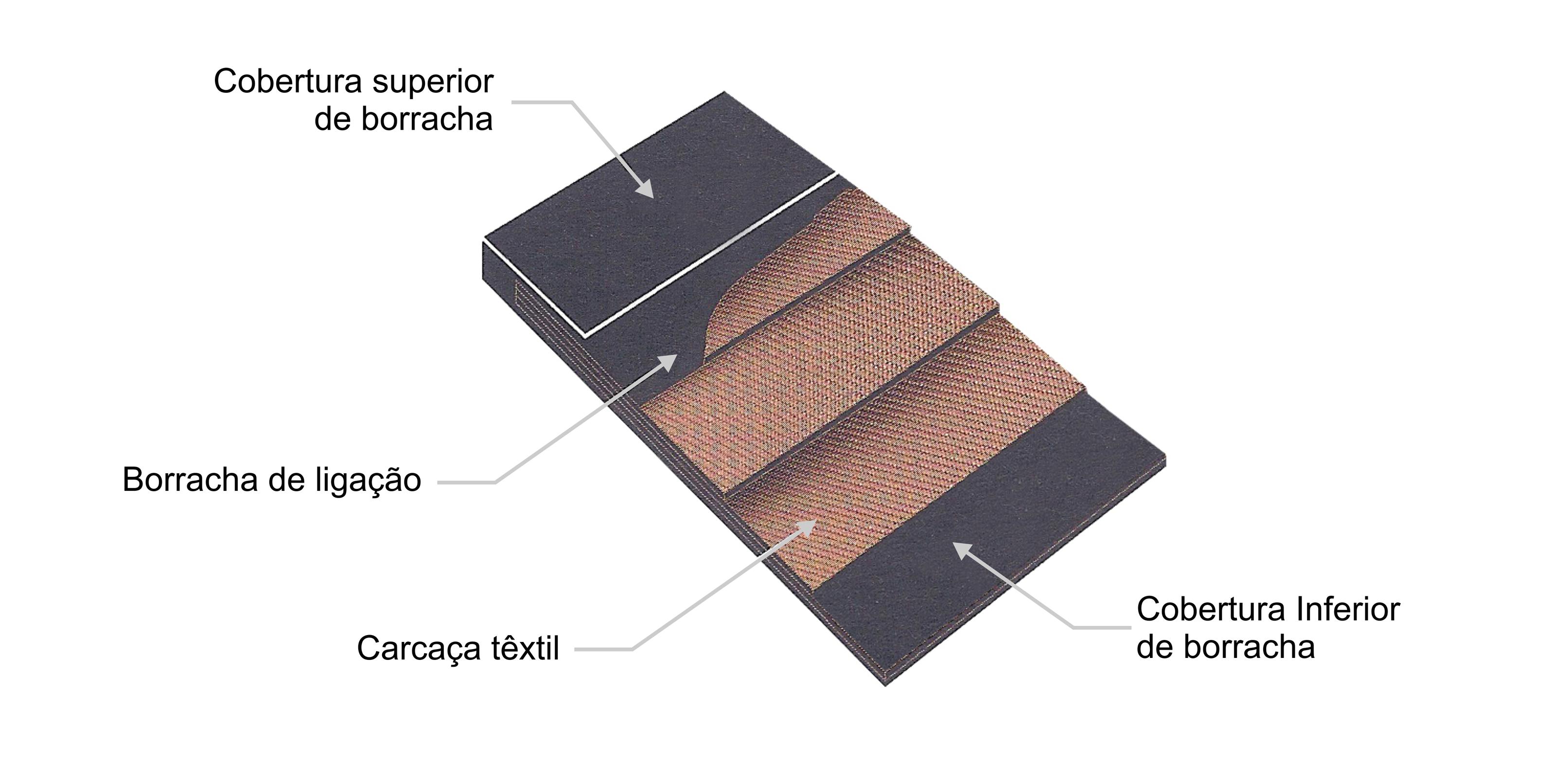 Correia Industrial